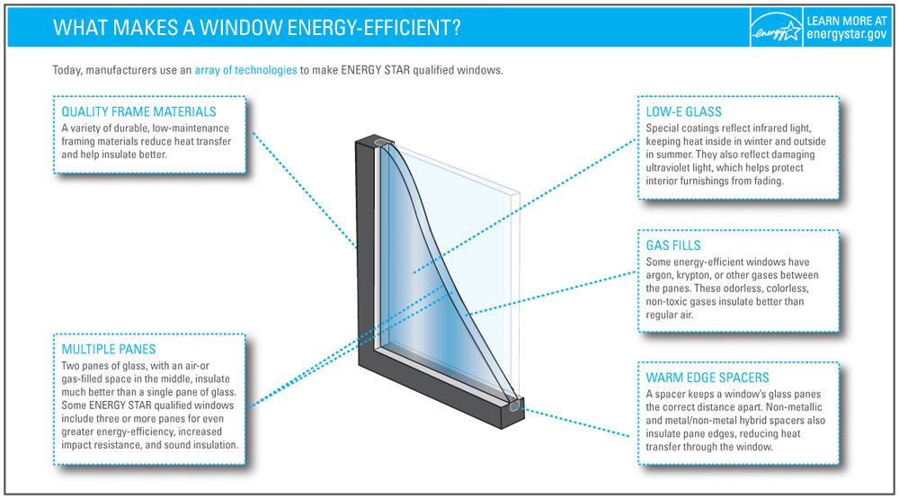 Energy-Efficient Windows & Doors