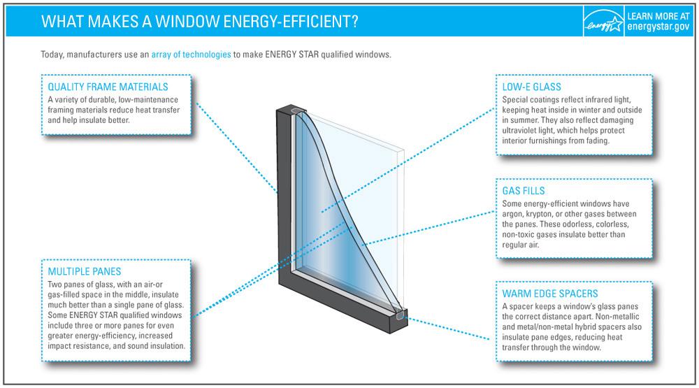 Energy-Efficient Windows & Doors