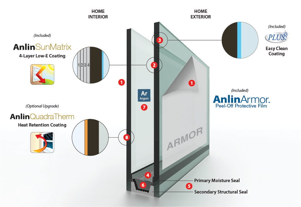 Anlin Del Mar Window Glass Packages